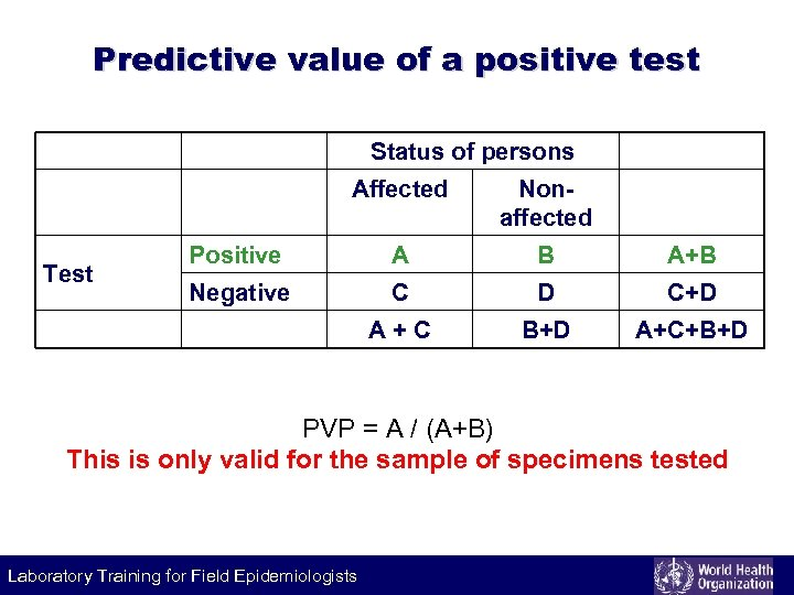Predictive value of a positive test Status of persons Affected Positive A B A+B
