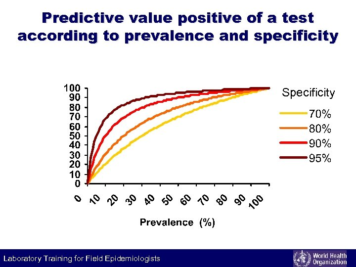 Predictive value positive of a test according to prevalence and specificity Specificity Laboratory Training
