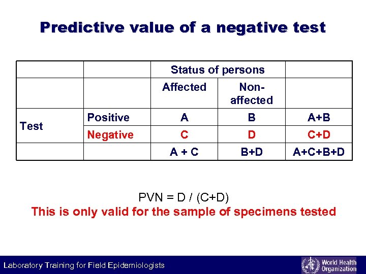 Predictive value of a negative test Status of persons Affected Positive A B A+B
