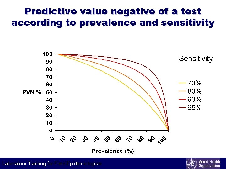 Predictive value negative of a test according to prevalence and sensitivity Sensitivity Laboratory Training