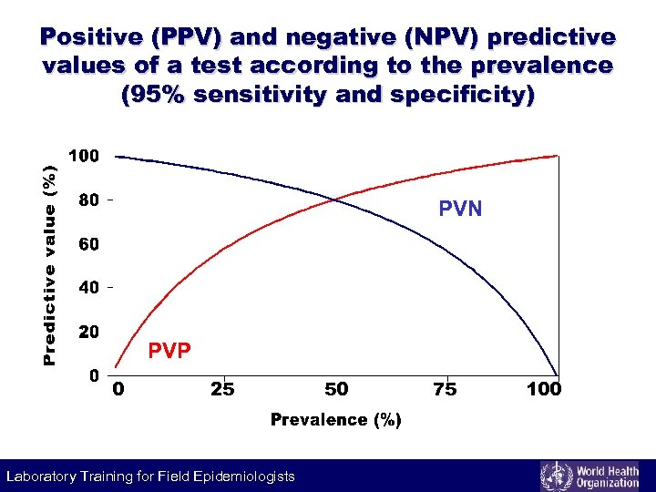 Positive (PPV) and negative (NPV) predictive values of a test according to the prevalence