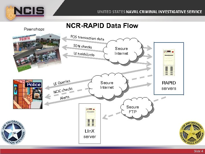 Pawnshops NCR-RAPID Data Flow POS transactio n data SDN checks Secure Internet LE holdsinfo