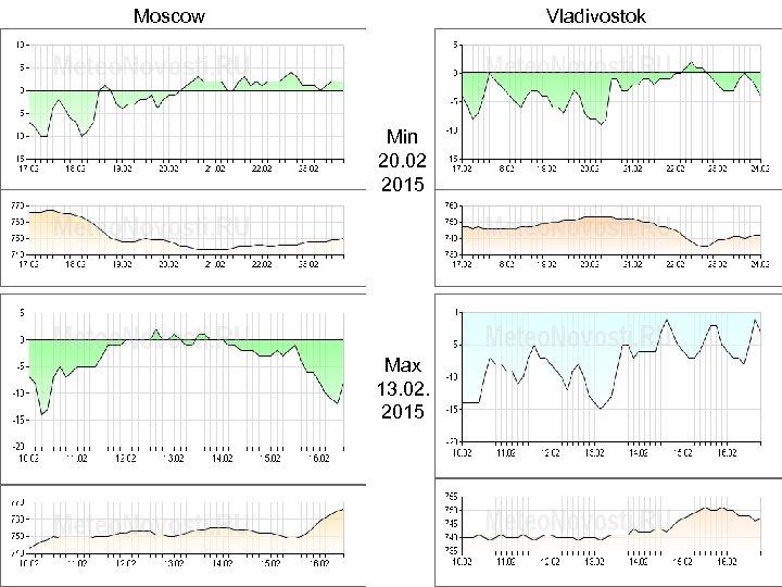 Moscow Vladivostok Min 20. 02 2015 Max 13. 02. 2015