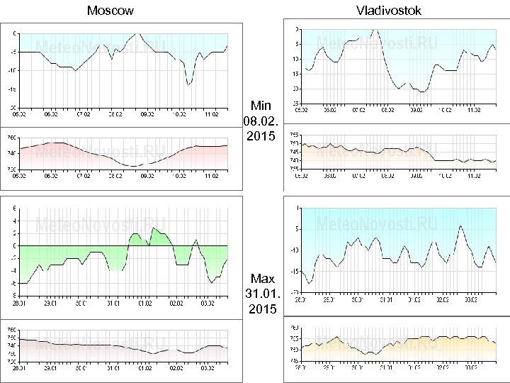 Moscow Vladivostok Min 08. 02. 2015 Max 31. 01. 2015