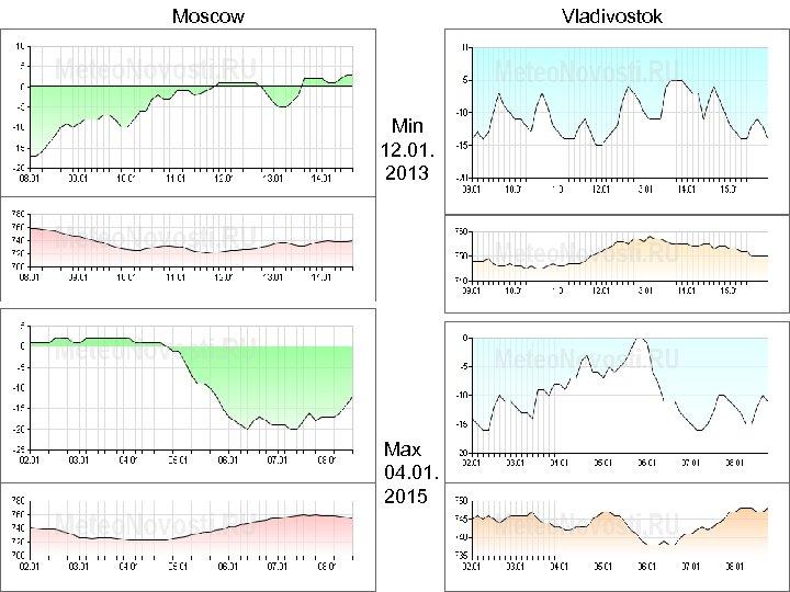 Moscow Vladivostok Min 12. 01. 2013 Max 04. 01. 2015