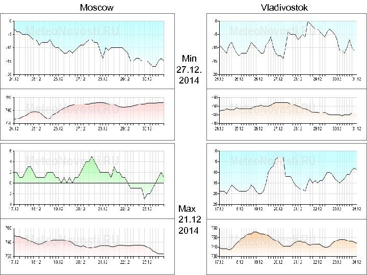 Moscow Vladivostok Min 27. 12. 2014 Max 21. 12 2014