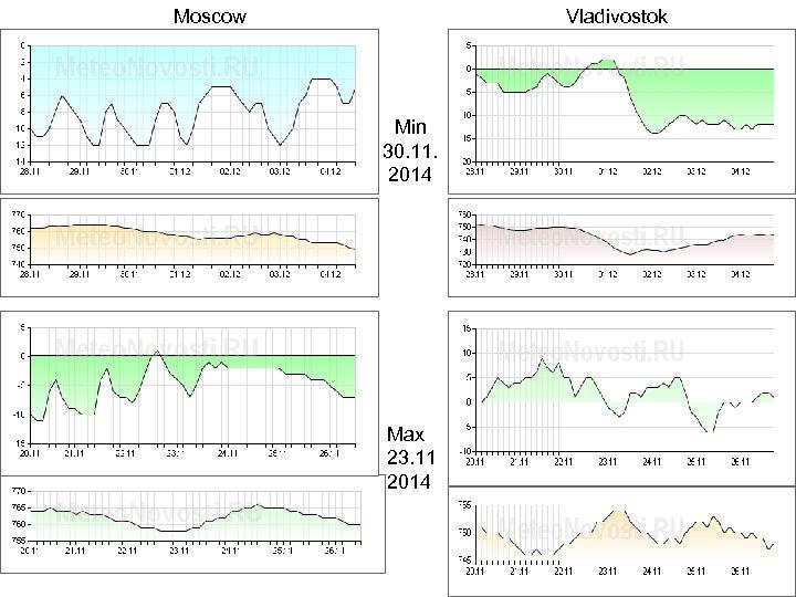 Moscow Vladivostok Min 30. 11. 2014 Max 23. 11 2014