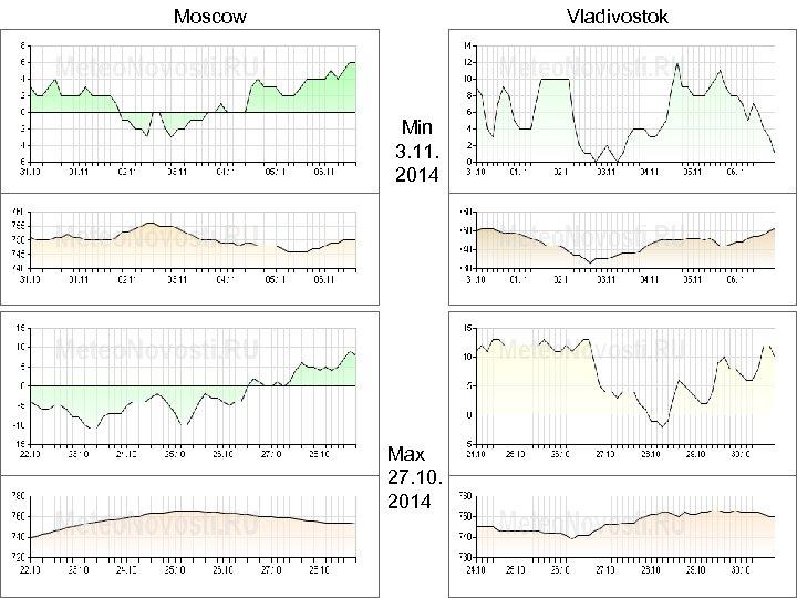 Moscow Vladivostok Min 3. 11. 2014 Max 27. 10. 2014