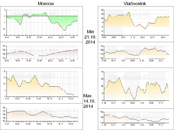 Moscow Vladivostok Min 21. 10. 2014 Max 14. 10. 2014