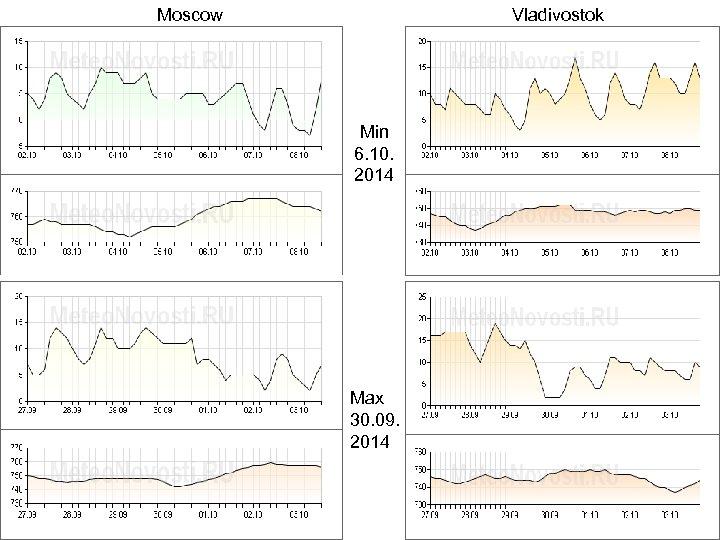 Moscow Vladivostok Min 6. 10. 2014 Max 30. 09. 2014