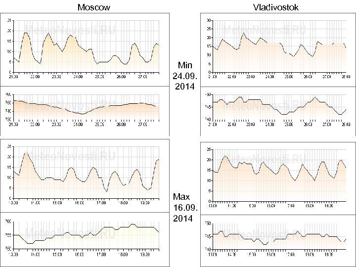 Moscow Vladivostok Min 24. 09. 2014 Max 16. 09. 2014