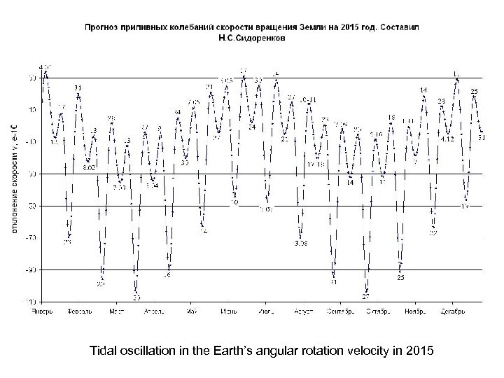 Tidal oscillation in the Earth's angular rotation velocity in 2015