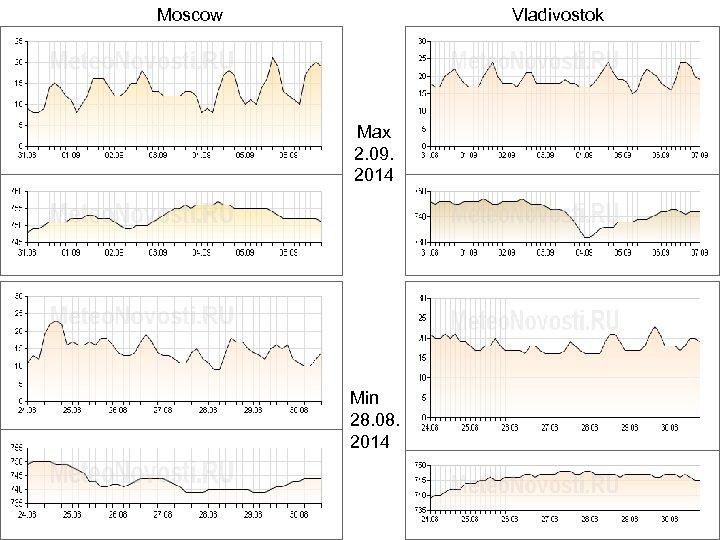 Moscow Vladivostok Max 2. 09. 2014 Min 28. 08. 2014