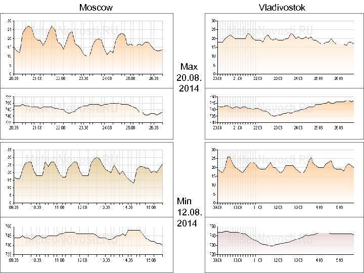 Moscow Vladivostok Max 20. 08. 2014 Min 12. 08. 2014