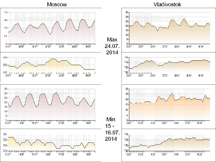 Moscow Vladivostok Max 24. 07. 2014 Min 15 16. 07. 2014