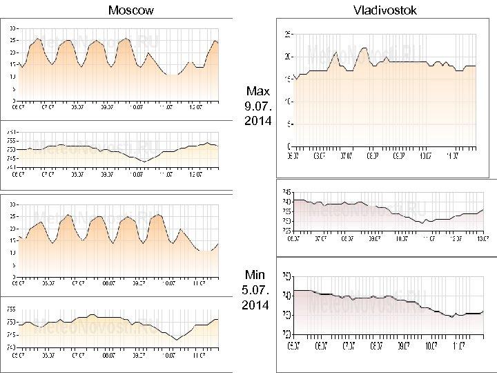 Moscow Vladivostok Max 9. 07. 2014 Min 5. 07. 2014