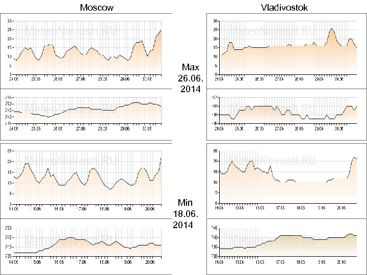 Moscow Vladivostok Max 26. 06. 2014 Min 18. 06. 2014