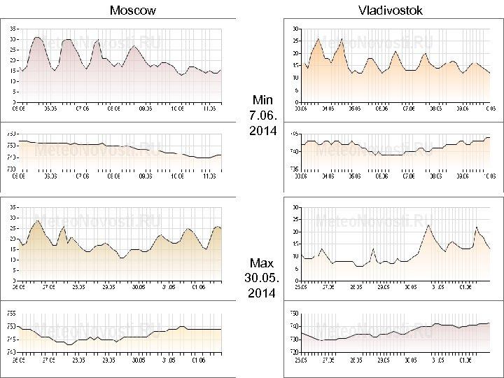 Moscow Vladivostok Min 7. 06. 2014 Max 30. 05. 2014