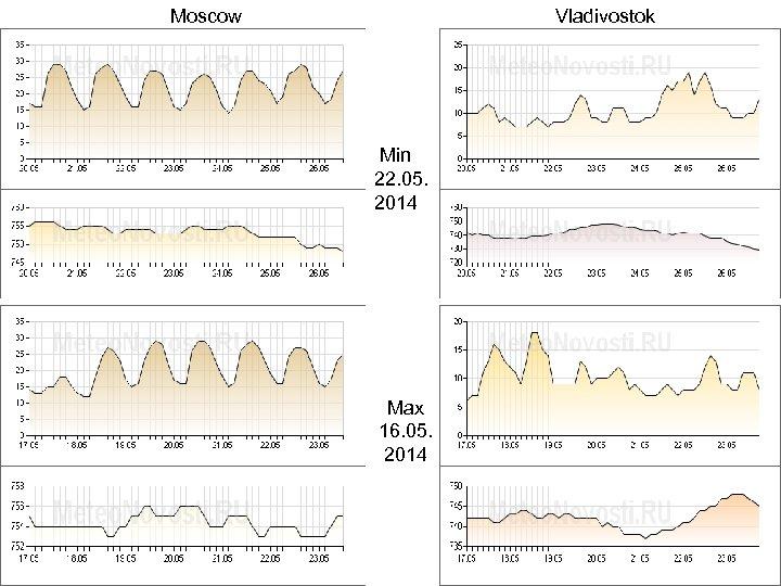 Moscow Vladivostok Min 22. 05. 2014 Max 16. 05. 2014