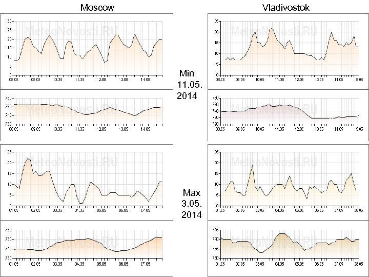 Moscow Vladivostok Min 11. 05. 2014 Max 3. 05. 2014