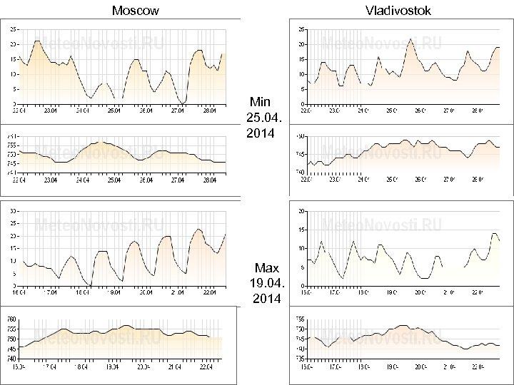 Moscow Vladivostok Min 25. 04. 2014 Max 19. 04. 2014