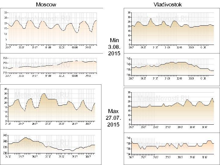 Moscow Vladivostok Min 3. 08. 2015 Max 27. 07. 2015