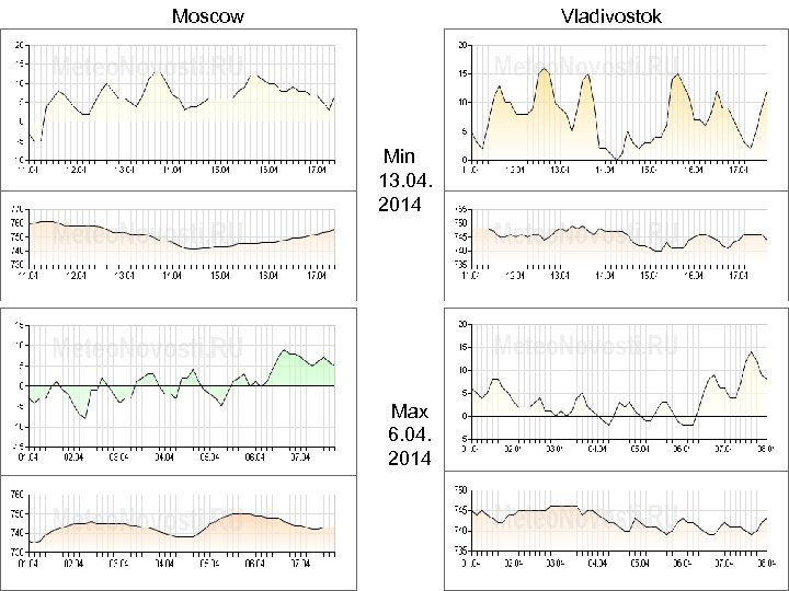 Moscow Vladivostok Min 13. 04. 2014 Max 6. 04. 2014