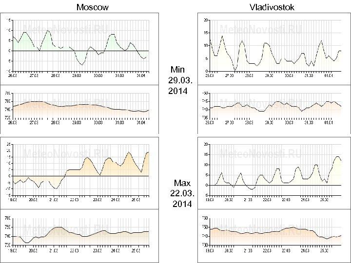 Moscow Vladivostok Min 29. 03. 2014 Max 22. 03. 2014