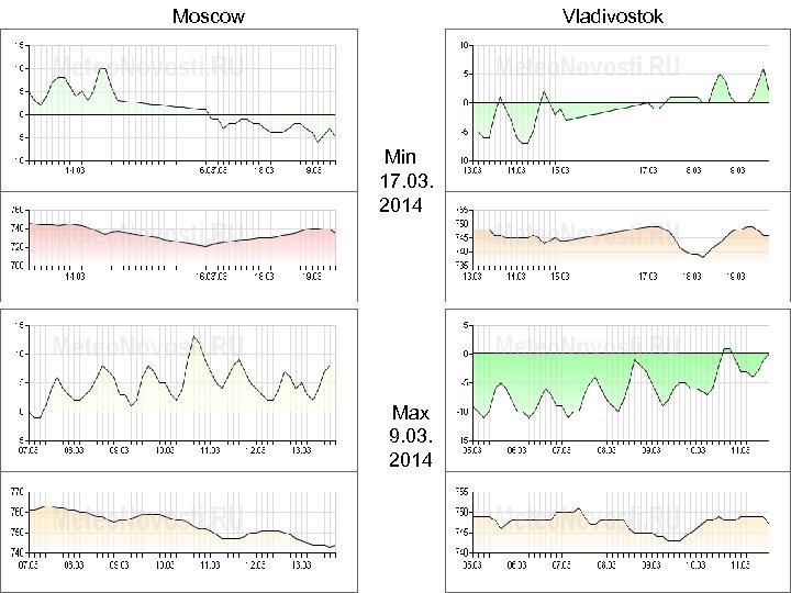 Moscow Vladivostok Min 17. 03. 2014 Max 9. 03. 2014