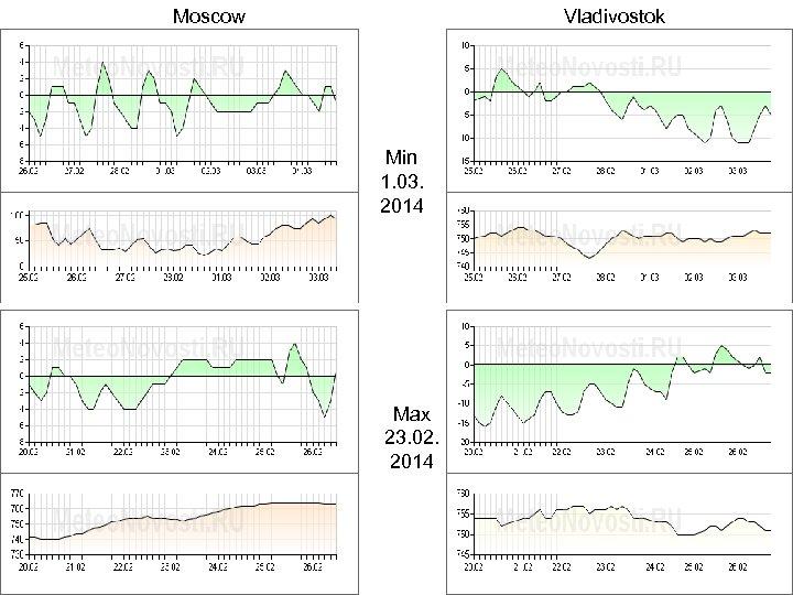 Moscow Vladivostok Min 1. 03. 2014 Max 23. 02. 2014