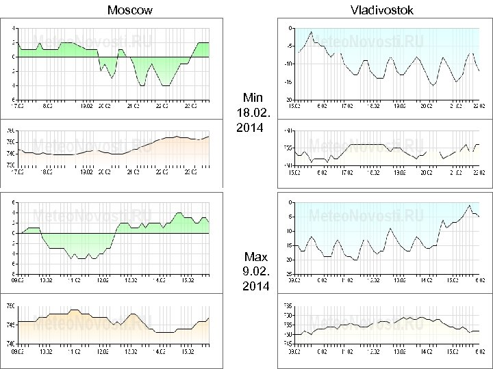 Moscow Vladivostok Min 18. 02. 2014 Max 9. 02. 2014