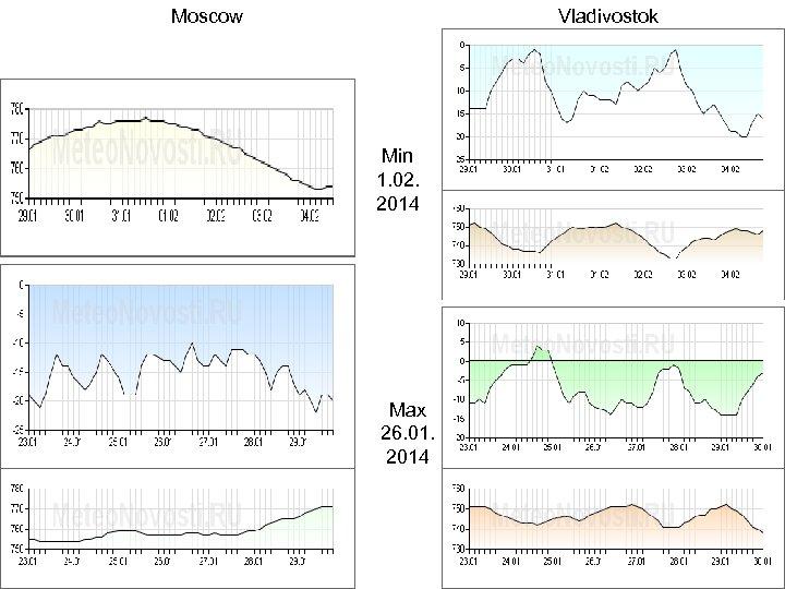 Moscow Vladivostok Min 1. 02. 2014 Max 26. 01. 2014