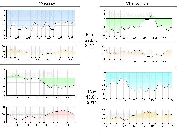 Moscow Vladivostok Min 22. 01. 2014 Max 13. 01. 2014