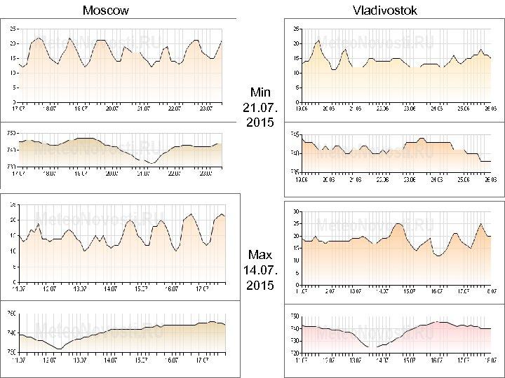 Moscow Vladivostok Min 21. 07. 2015 Max 14. 07. 2015