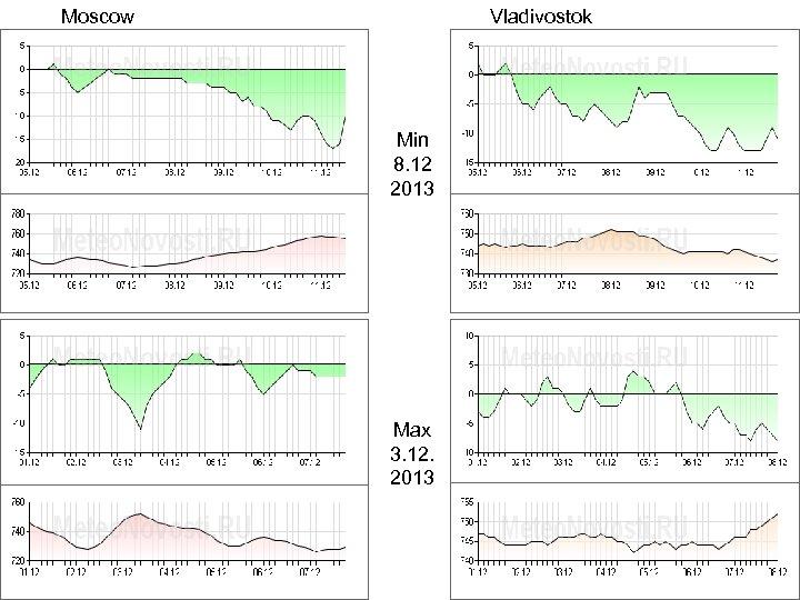 Moscow Vladivostok Temperature Min 8. 12 2013 Pressure Max 3. 12. 2013