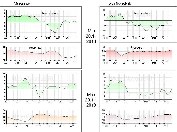 Moscow Vladivostok Temperature Min 28. 11 2013 Pressure Max 20. 11. 2013