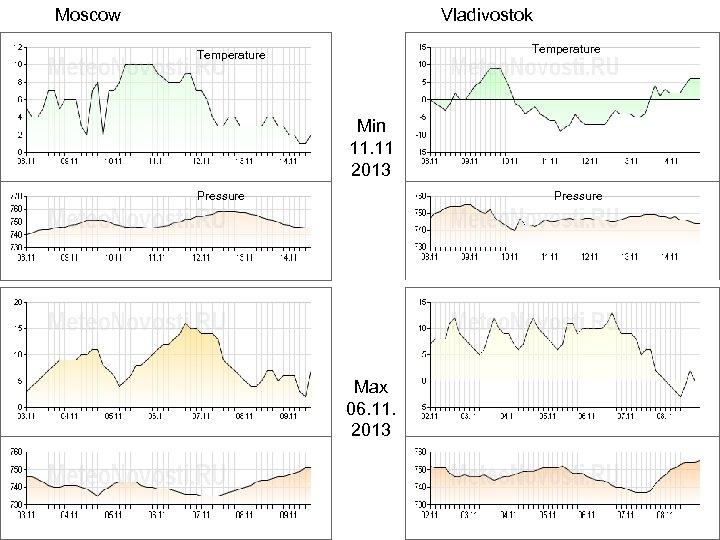 Moscow Vladivostok Temperature Min 11. 11 2013 Pressure Max 06. 11. 2013