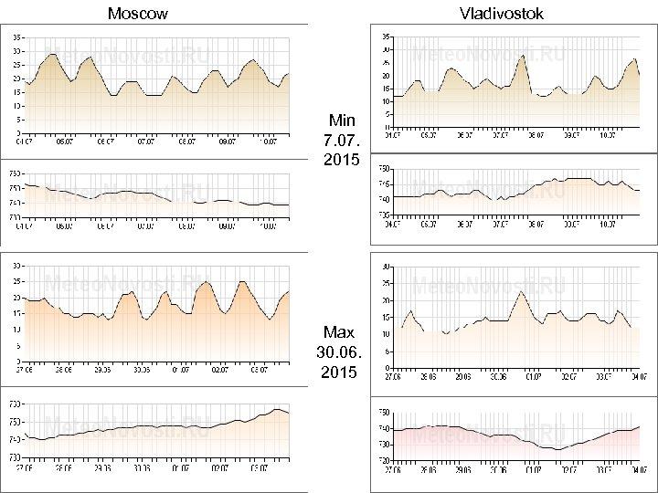 Moscow Vladivostok Min 7. 07. 2015 Max 30. 06. 2015