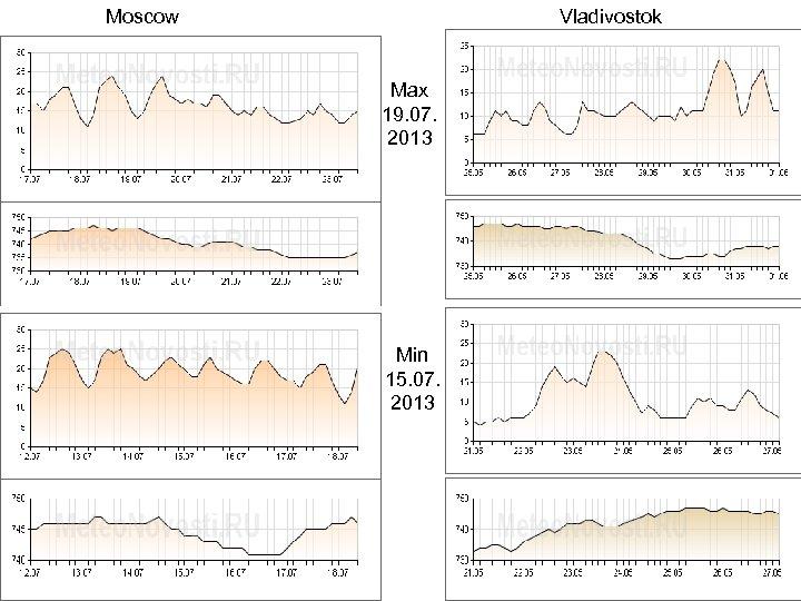 Moscow Vladivostok Max 19. 07. 2013 Min 15. 07. 2013
