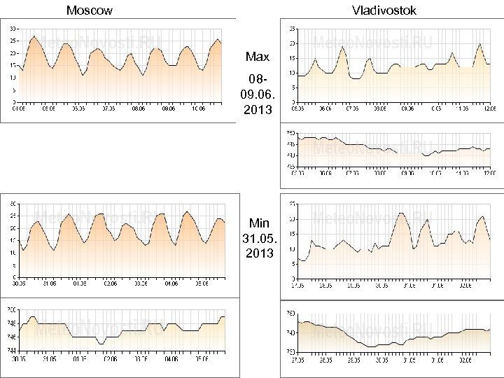 Moscow Vladivostok Max 0809. 06. 2013 Min 31. 05. 2013