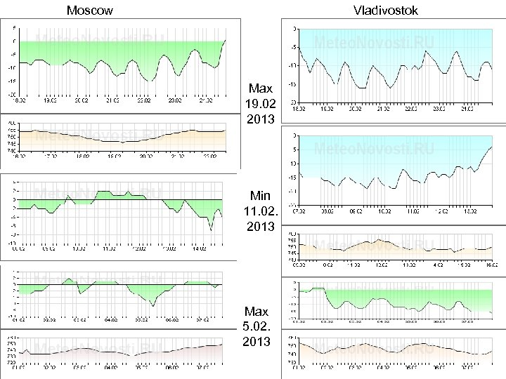 Moscow Vladivostok Max 19. 02 2013 Min 11. 02. 2013 Max 5. 02. 2013