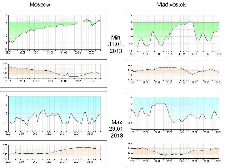 Moscow Vladivostok Min 31. 01. 2013 Max 23. 01. 2013