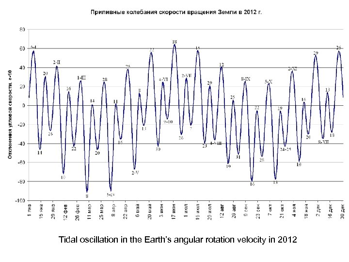 Tidal oscillation in the Earth's angular rotation velocity in 2012