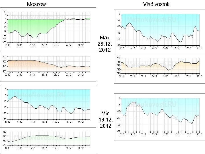 Moscow Vladivostok Max 26. 12. 2012 Min 18. 12. 2012