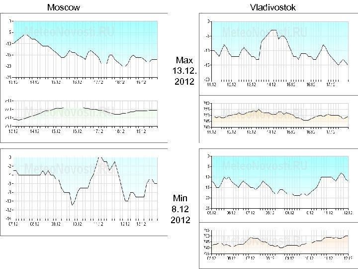 Moscow Vladivostok Max 13. 12. 2012 Min 8. 12 2012