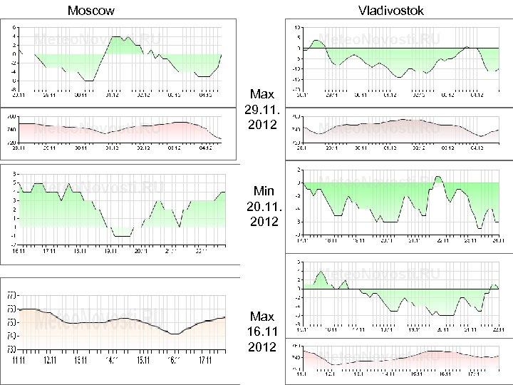 Moscow Vladivostok Max 29. 11. 2012 Min 20. 11. 2012 Max 16. 11 2012