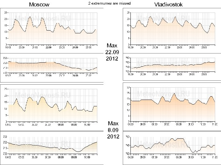 Moscow 2 extremumes are missed Max 22. 09 2012 Max 8. 09 2012 Vladivostok