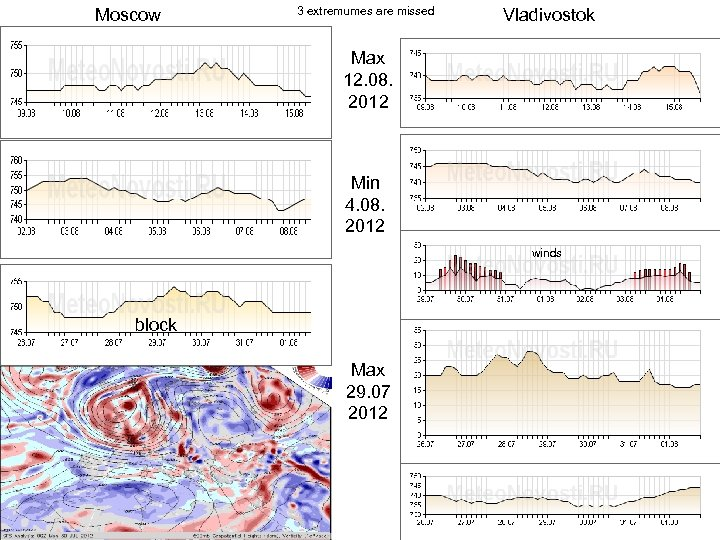 Moscow 3 extremumes are missed Vladivostok Max 12. 08. 2012 Min 4. 08. 2012