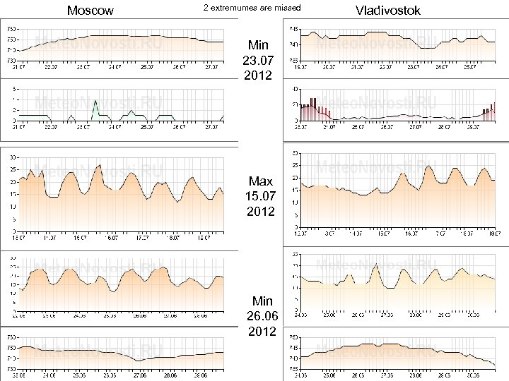 Moscow 2 extremumes are missed Min 23. 07 2012 Max 15. 07 2012 Min