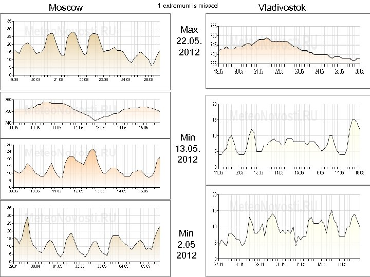 Moscow 1 extremum is missed Max 22. 05. 2012 Min 13. 05. 2012 Min